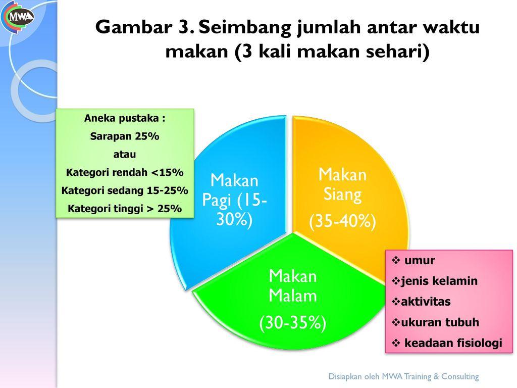 Gambar 3. Seimbang jumlah antar waktu makan (3 kali makan sehari)