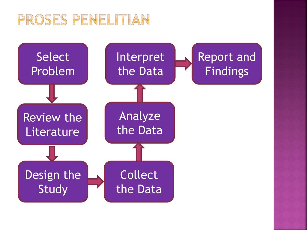 PROSES PENELITIAN Select Problem Review the Literature