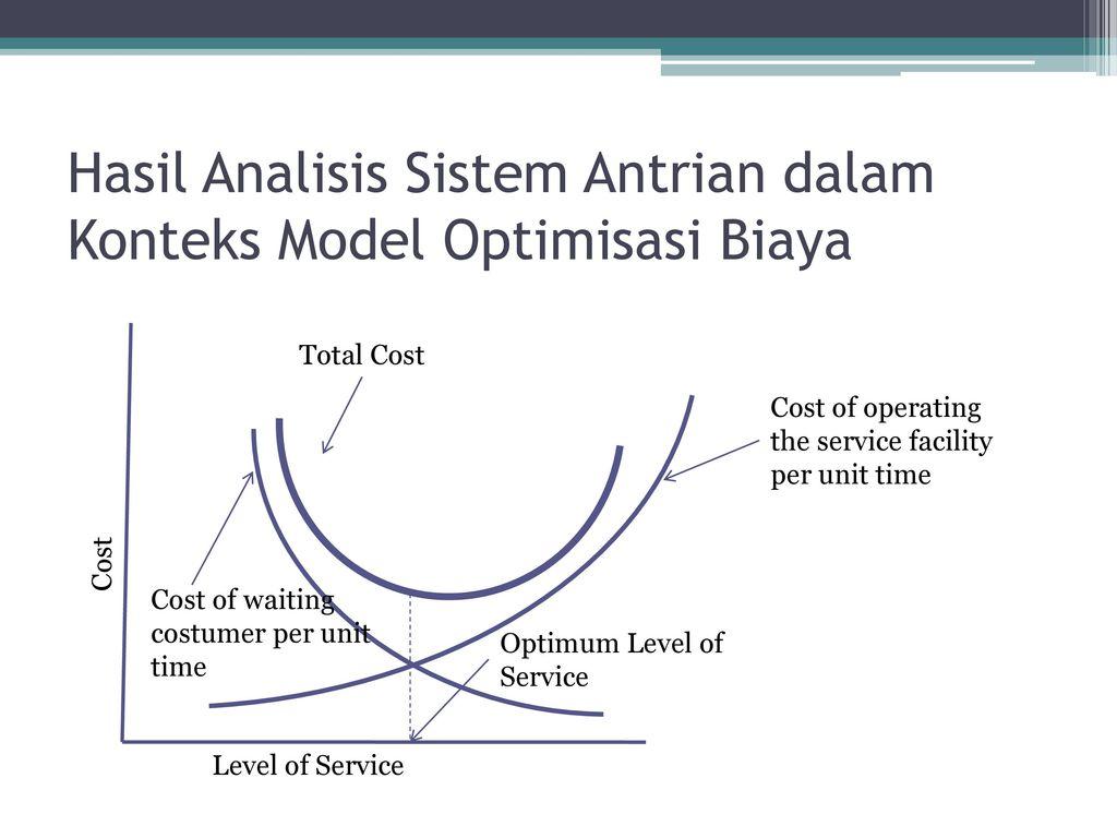 analisis kinerja sistem antrian Artikel ini membahas analisis ukuran kinerja sistem antrian pasien dengan meng-gunakan simulasi monte carlo dan model antrian m=g=c=gd=1=1 kemudian.