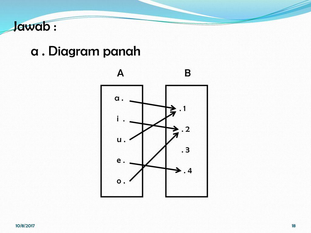 Relasi dan fungsi pertemuan ii kalkulus nina hairiyah s m diagram panah b a 1 2 3 4 a ccuart Images