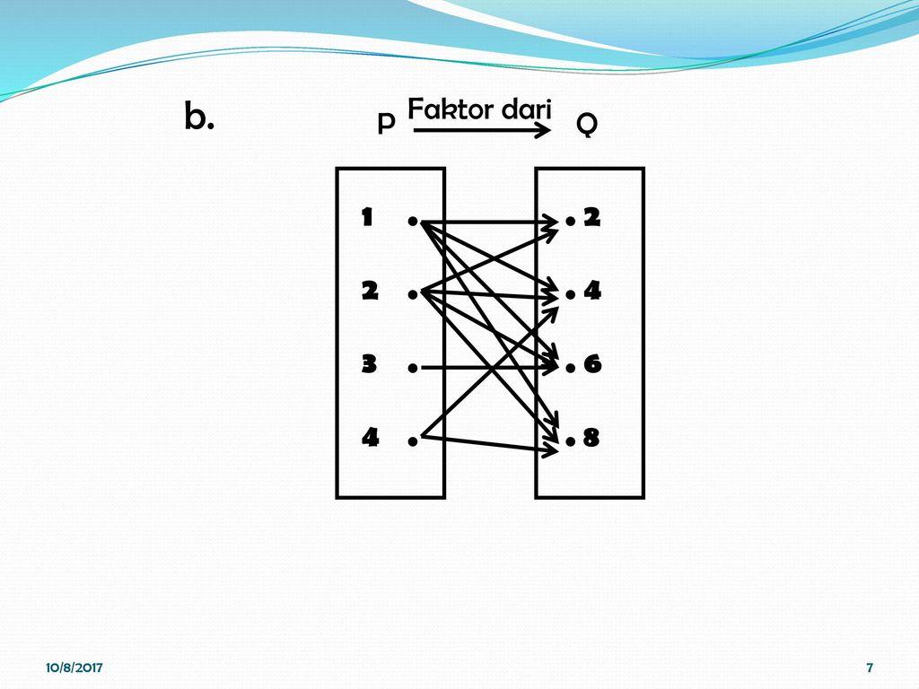 Relasi dan fungsi pertemuan ii kalkulus nina hairiyah s m q p faktor dari 1082017 ccuart Gallery