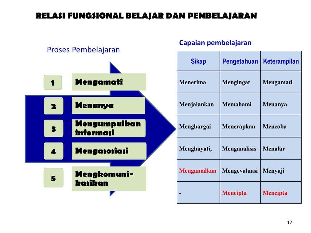 RELASI FUNGSIONAL BELAJAR DAN PEMBELAJARAN