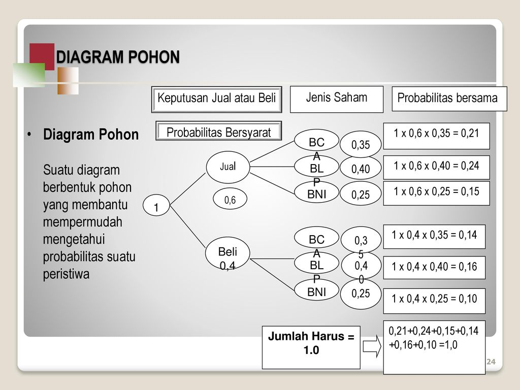 Probabilitas dan teori keputusan ppt download 24 diagram pohon diagram pohon ccuart Gallery