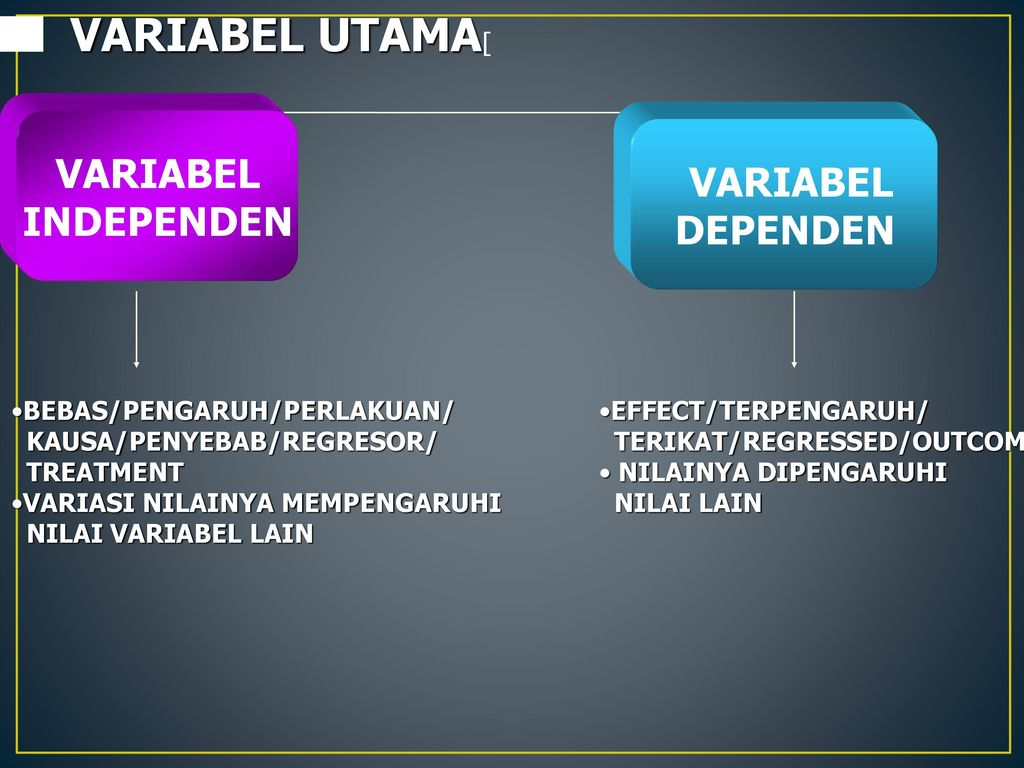 VARIABEL UTAMA[ VARIABEL VARIABEL INDEPENDEN DEPENDEN
