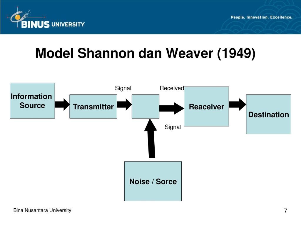 contoh model shannon and weaver