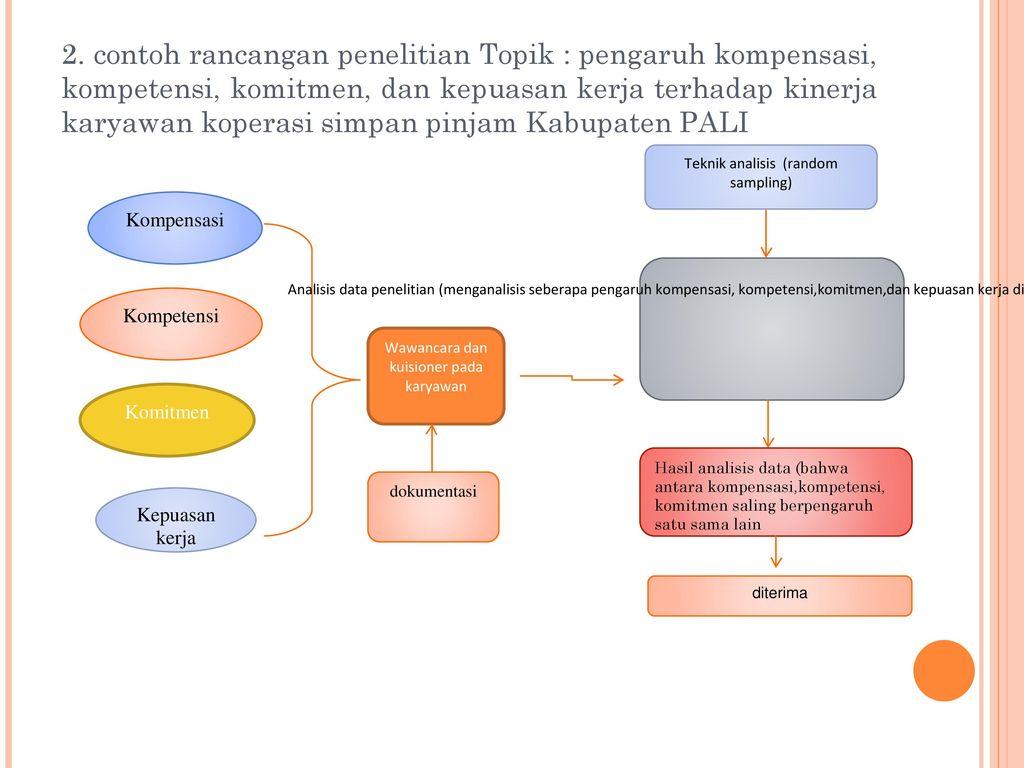 contoh revisi rancangan penelitian i