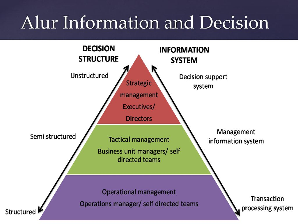 the process of management information system development Knowledge management systems development: components of an online educational system would bene-fit from a design process as the information system that.