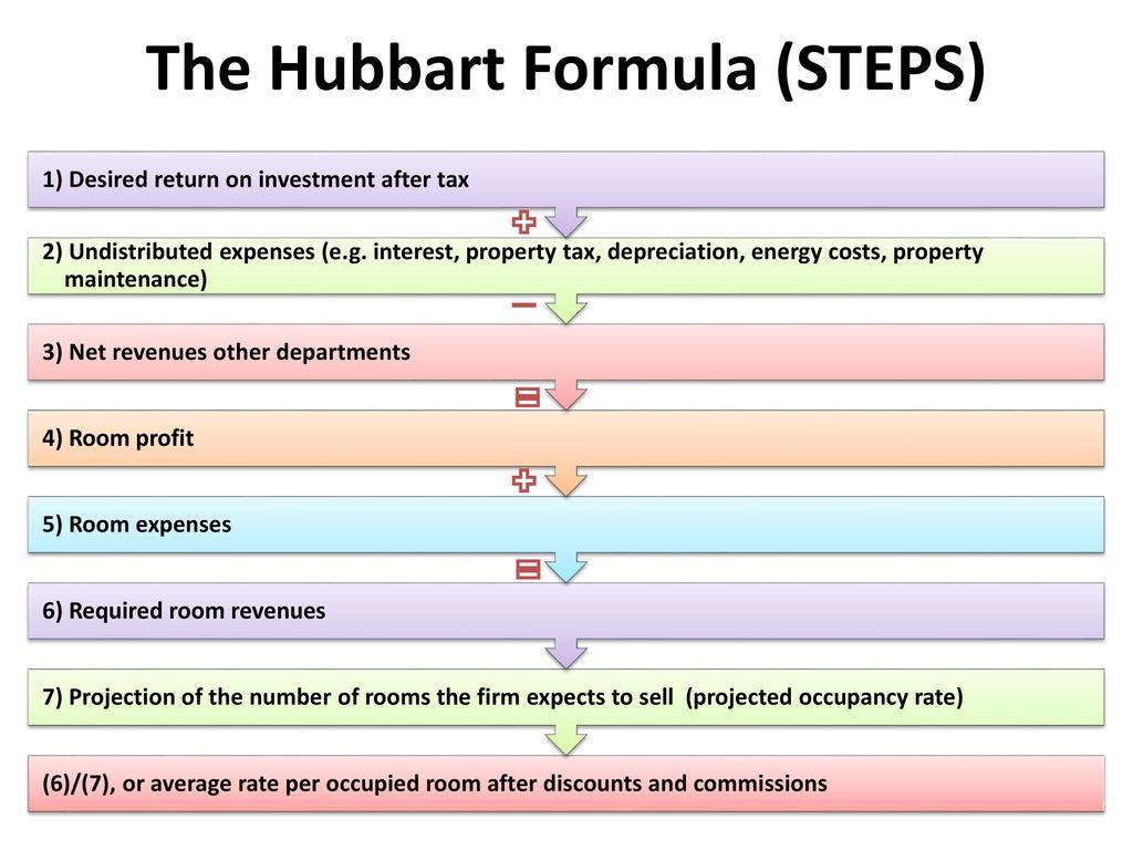 hubbart formula