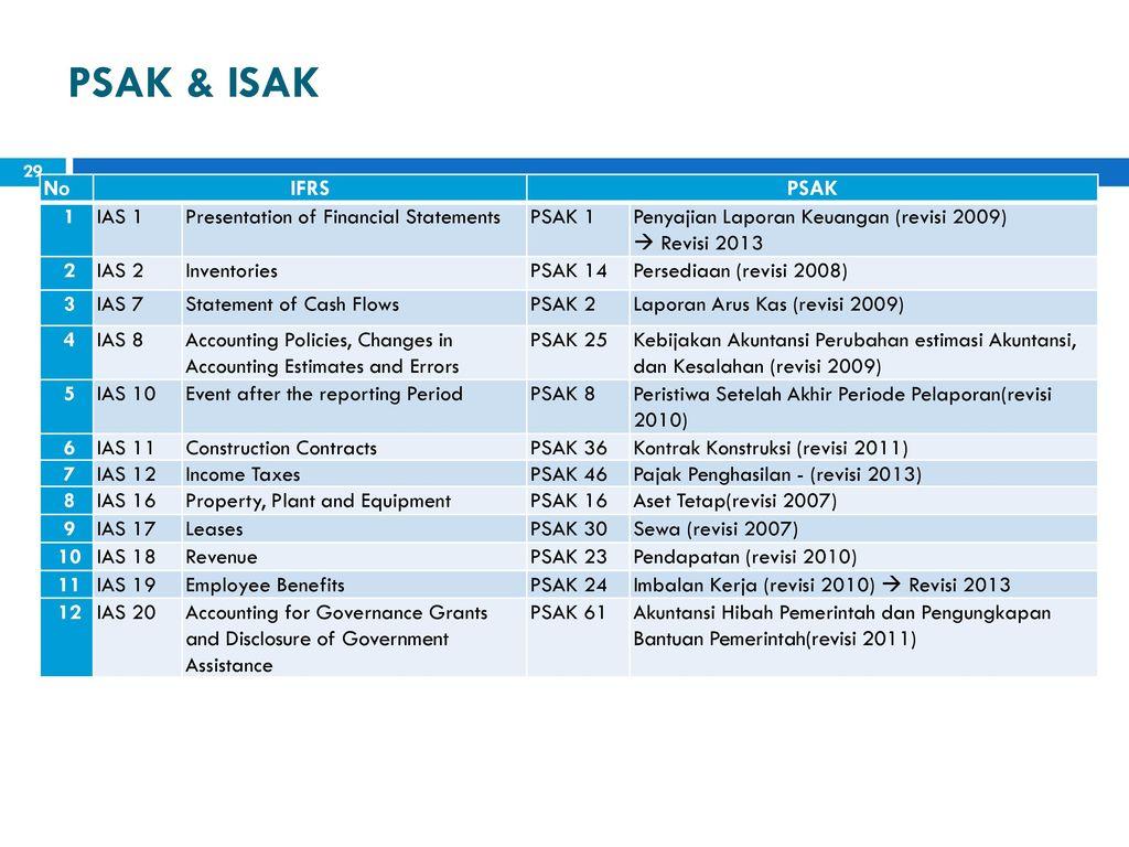 ias 1 presentation of financial statement