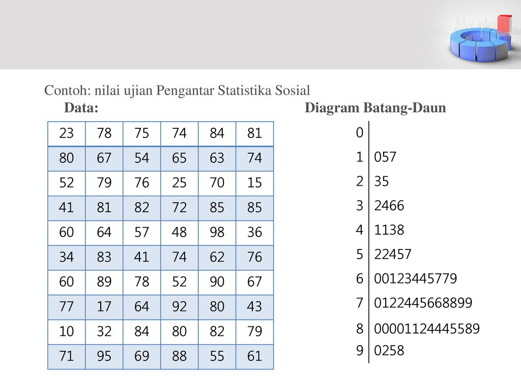 Penyajian data bag ii ppt download contoh nilai ujian pengantar statistika sosial data diagram batang daun ccuart Choice Image