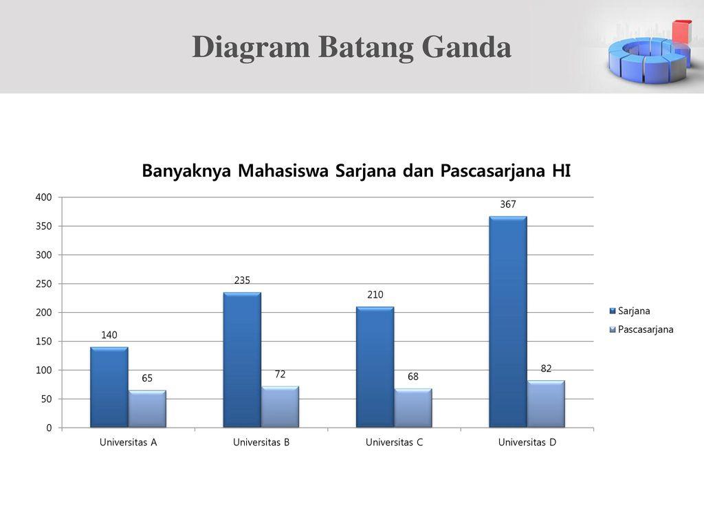 Penyajian data bag ii ppt download 5 diagram batang ganda ccuart Images