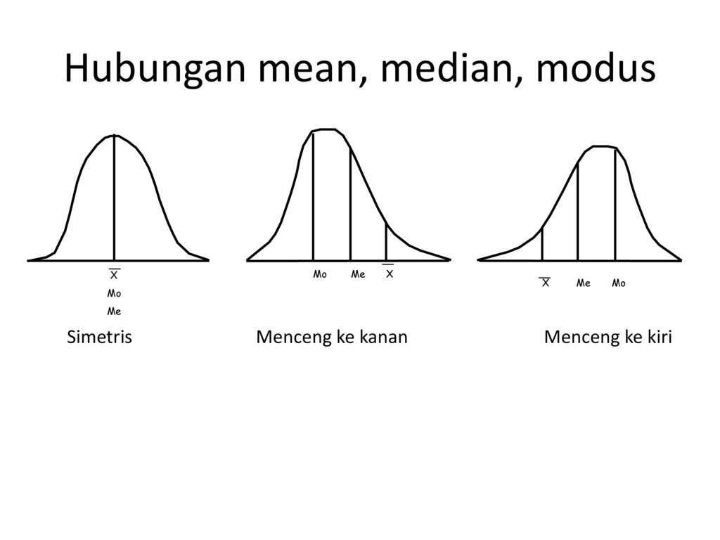 Hubungan mean, median, modus