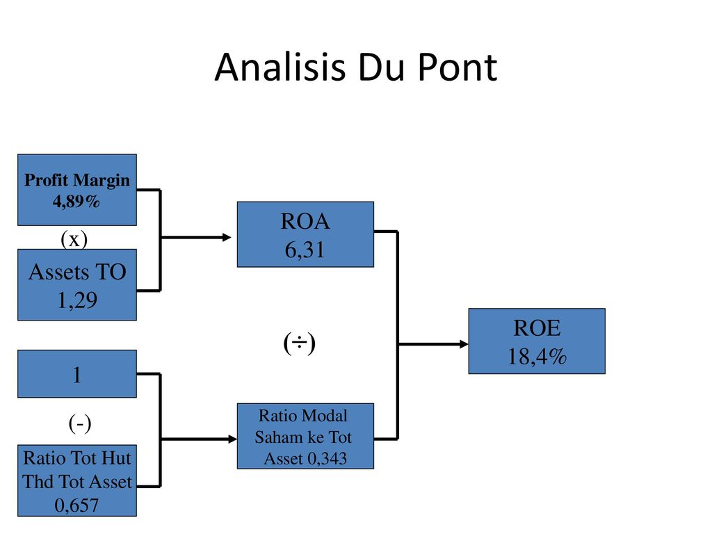 Analisis Du Pont (÷) ROA 6,31 (x) Assets TO 1,29 ROE 18,4% 1 (-)