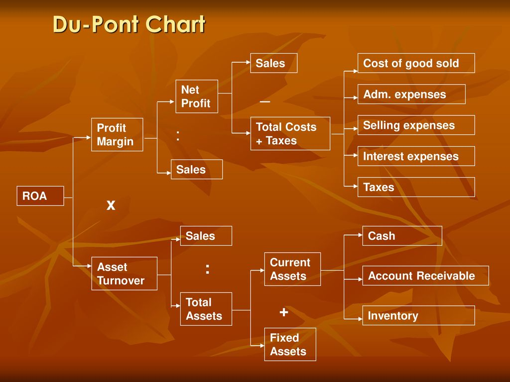 Du-Pont Chart _ x : + Cost of good sold Net Profit Adm. expenses