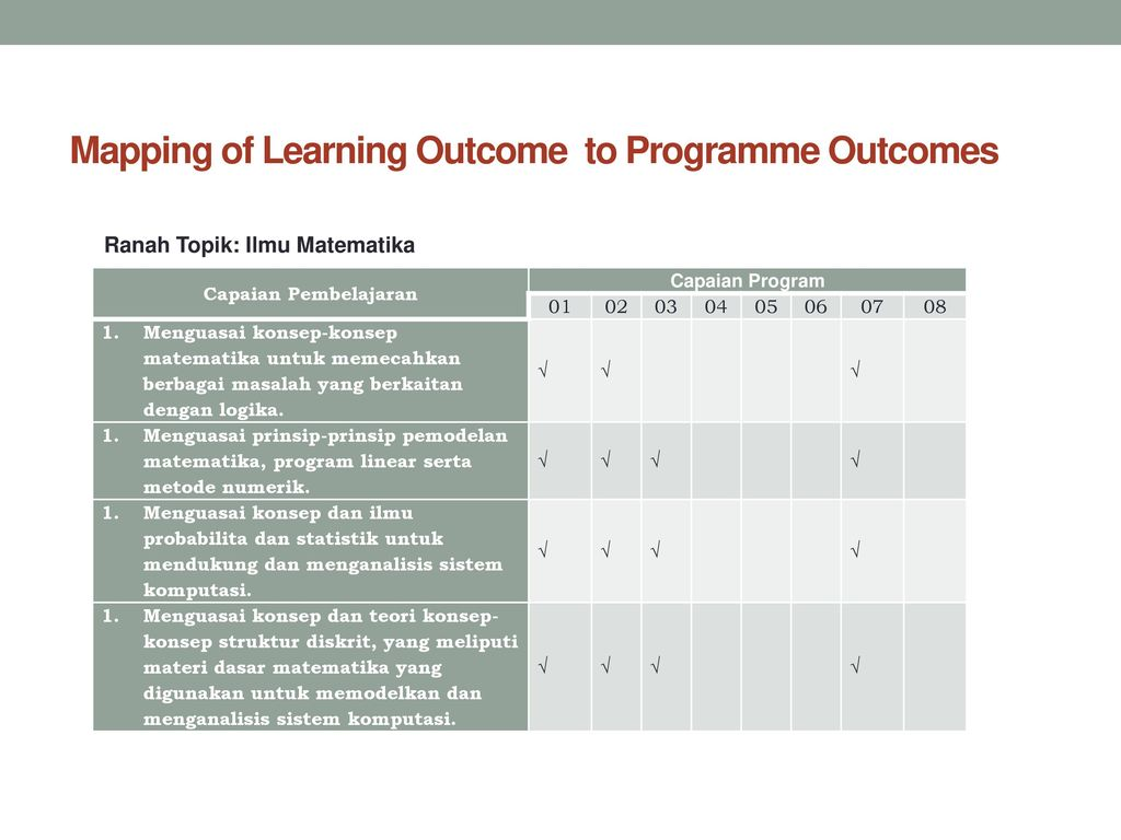 Mapping of Learning Outcome to Programme Outcomes