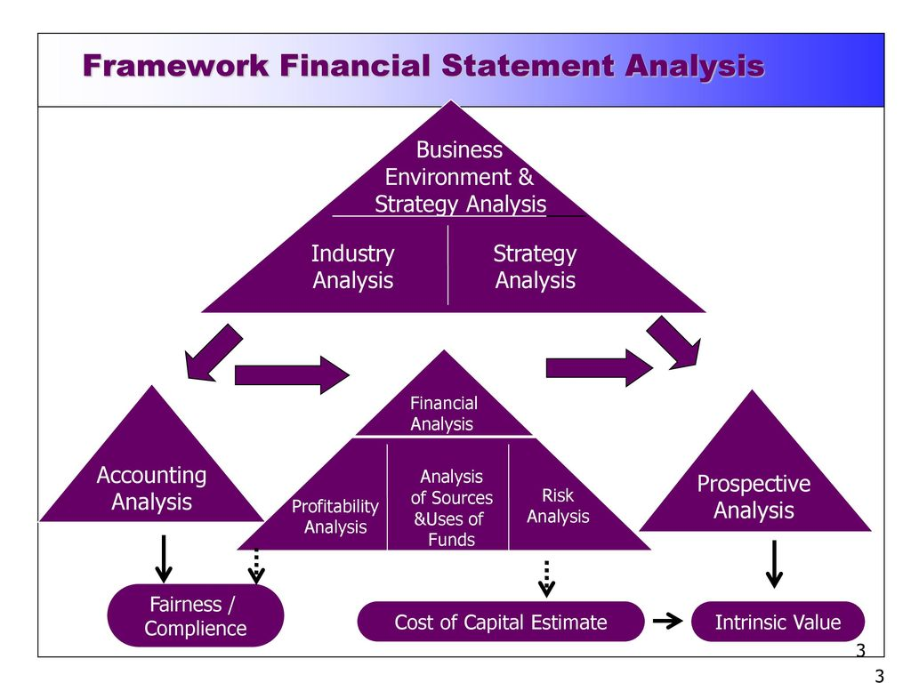 uses of business financial statements by