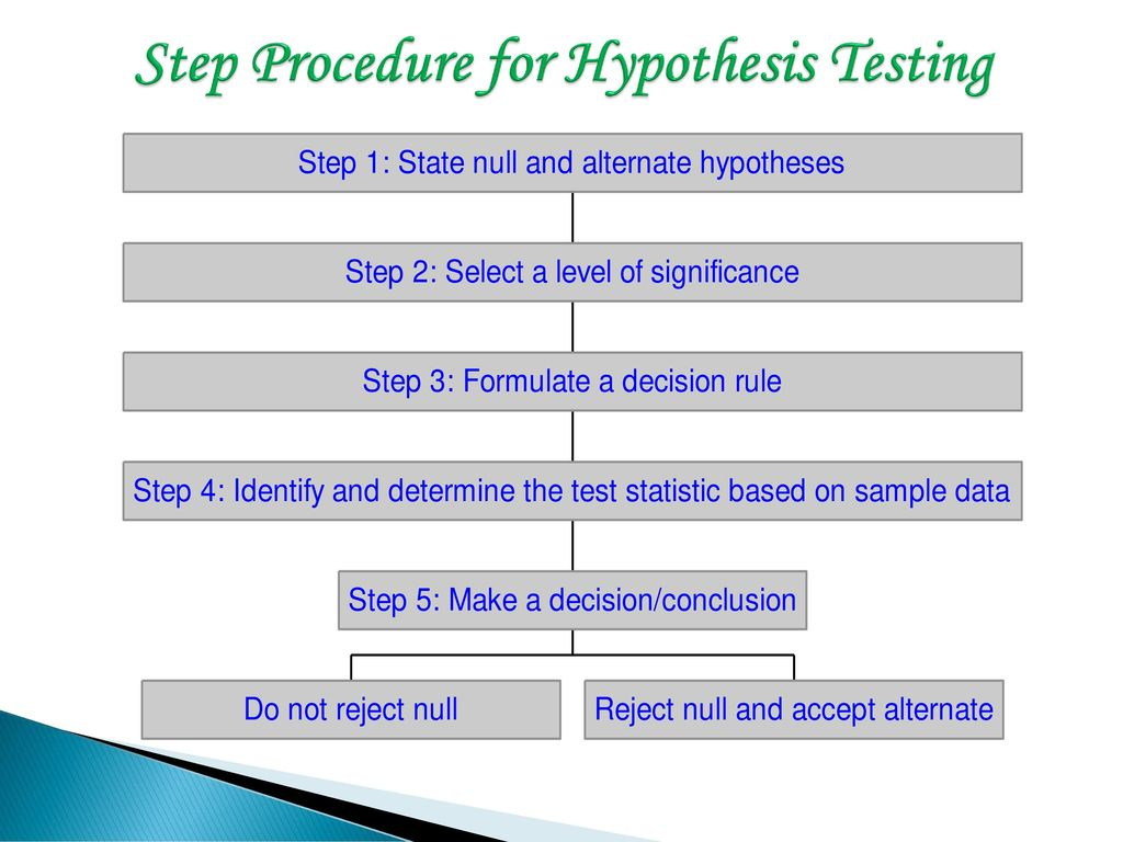 procedure for hypothesis testing Lecture 9: bayesian hypothesis testing alternative hypothesis ha a decision procedure is devised by which, on the basis of a set of collected data.