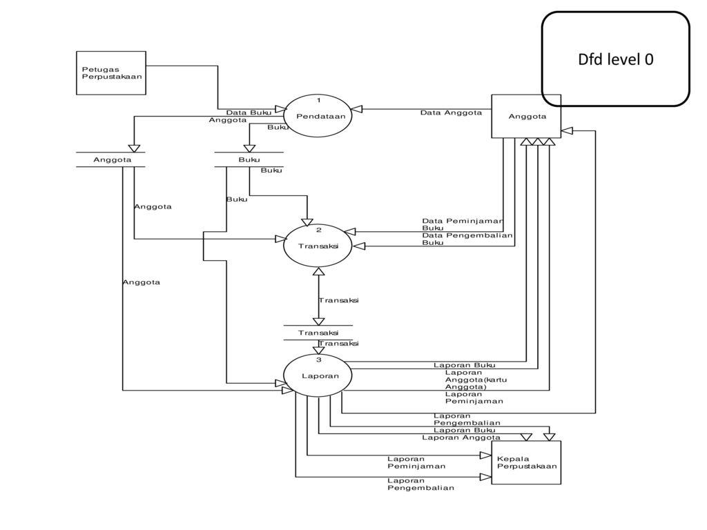 Data flow diagram dan data dictionary ppt download 54 dfd level 0 ccuart Choice Image
