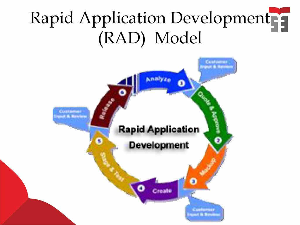 rad rapid apliacation developmnent 1 chapter 1: introduction to rapid application development (rad) 1 introductions rad refers to a development life cycle designed to give much faster development and.