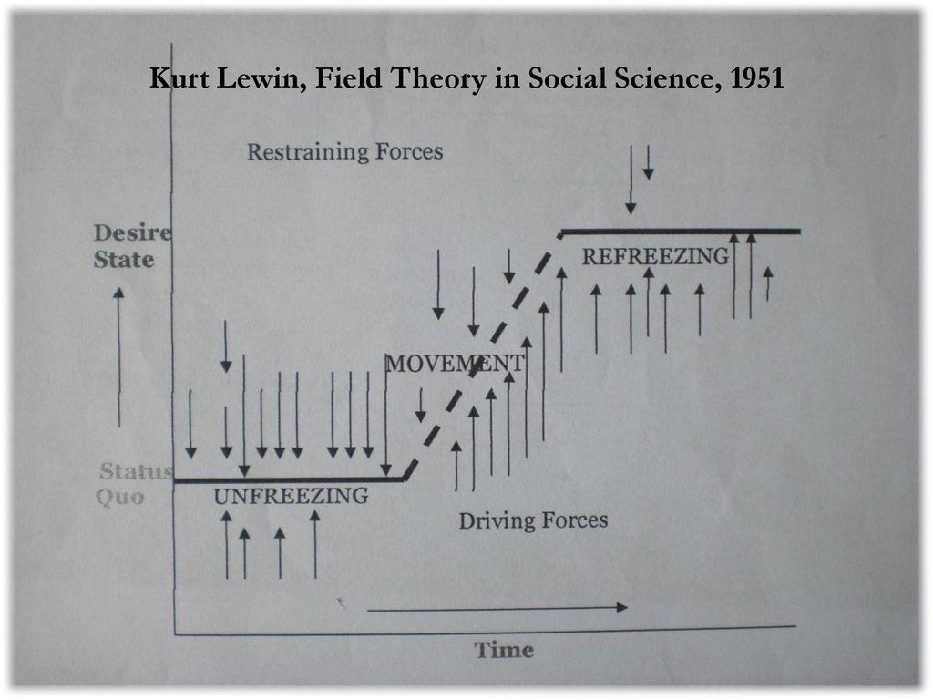 kurt lewin lawton nahemow environmental press theory