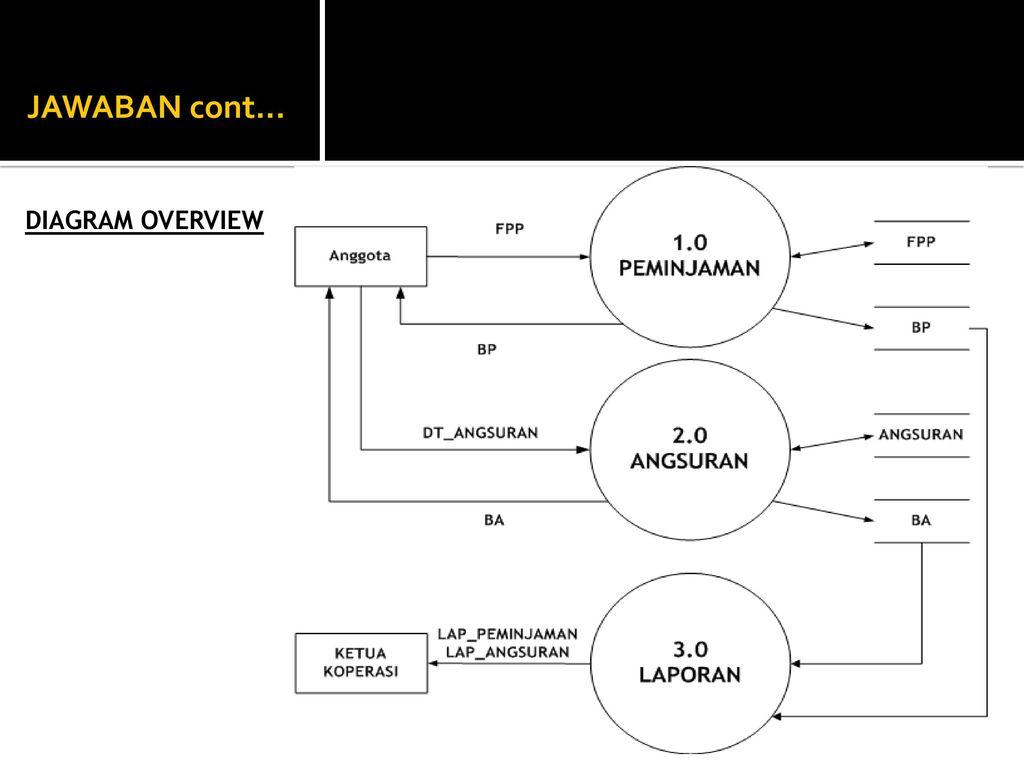 Tpsi 3 sks data flow diagram ppt download diagram overview diagram overview ccuart Images