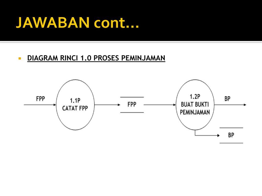 Tpsi 3 sks data flow diagram ppt download diagram rinci 10 proses peminjaman ccuart Images