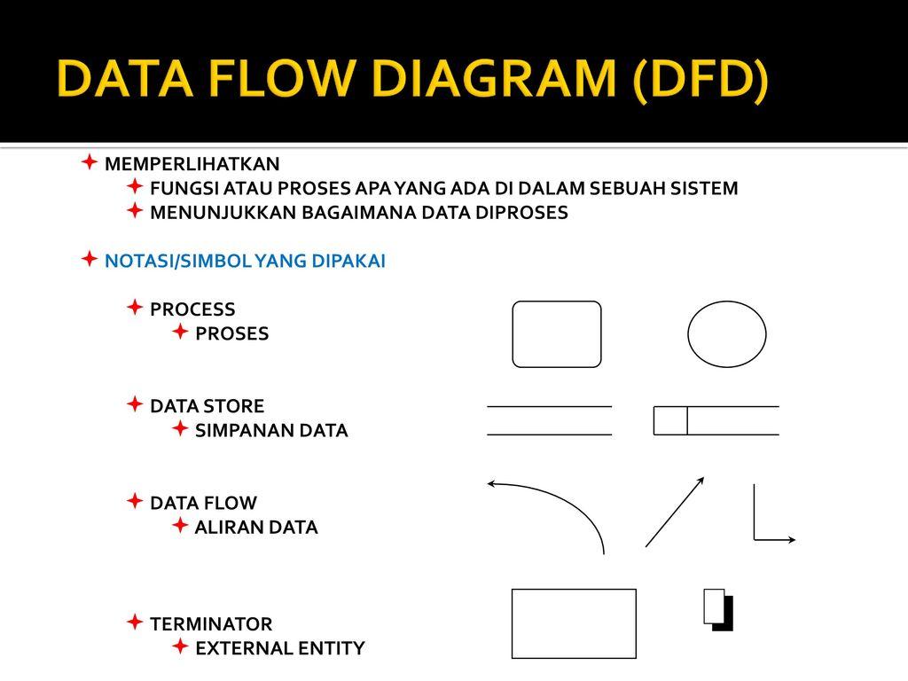 Tpsi 3 sks data flow diagram ppt download data flow diagram dfd ccuart Images