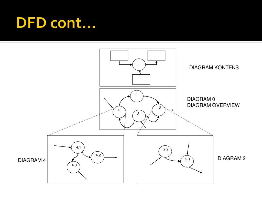 Tpsi 3 sks data flow diagram ppt download diagram konteks diagram 0 diagram overview diagram 2 ccuart Images