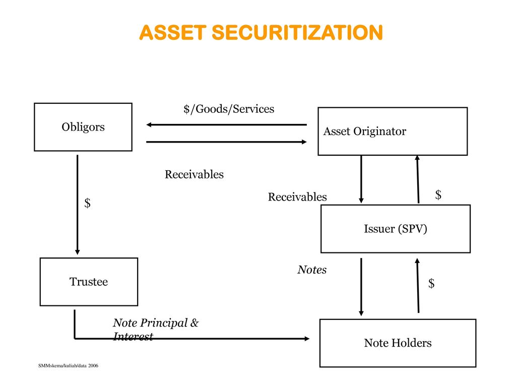 asset securitization essay What are the duties of a trustee in asset securitization find out more at wilmington trust:.