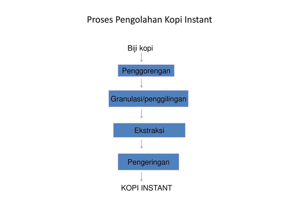 Kopi instant ppt download proses pengolahan kopi instant ccuart Gallery
