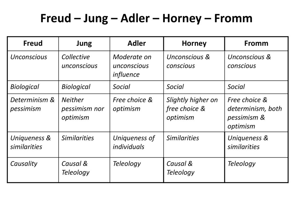 freud vs adler essay When searching for criticism of freud and psychoanalysis in diva i have found next to nothing  freud, adler and jung are describes but.