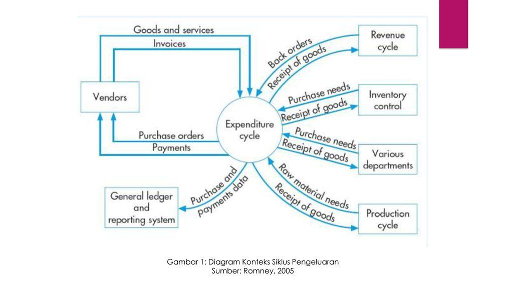 Siklus pengeluaran pembelian dan pengeluaran kas ppt download gambar 1 diagram konteks siklus pengeluaran ccuart Gallery
