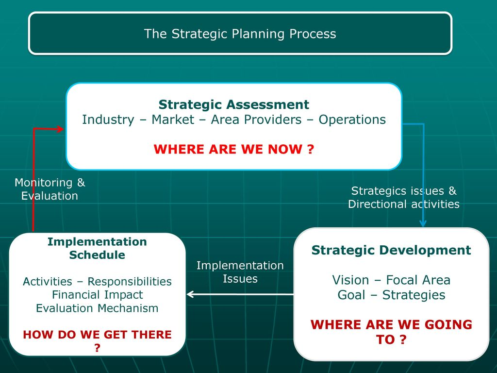 Strategic Development Implementation Schedule
