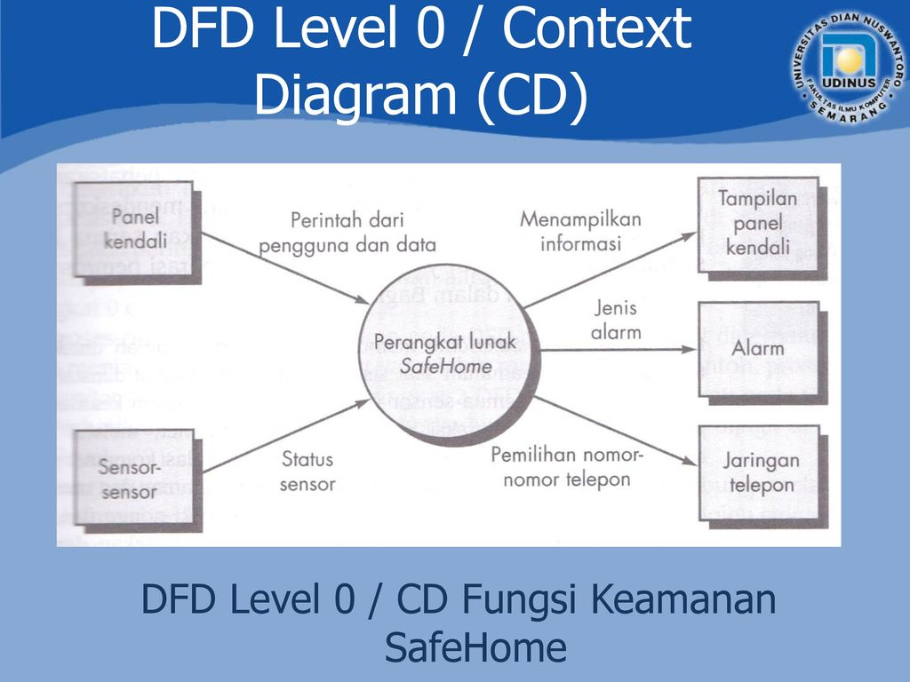 Data flow diagram tutorial essay help ishomeworkpjcjduos data flow diagram tutorial ccuart Images