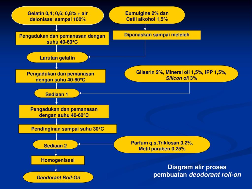 Protein reactions ppt download 54 diagram alir proses ccuart Gallery