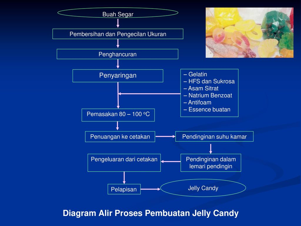 Protein reactions ppt download diagram alir proses pembuatan jelly candy ccuart Gallery