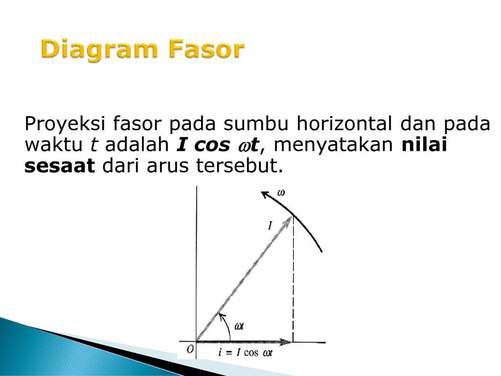 Sugiyo fisika ii udinus ppt download 10 diagram fasor proyeksi fasor pada sumbu horizontal dan pada waktu t adalah i cos t menyatakan nilai sesaat dari arus tersebut ccuart Image collections