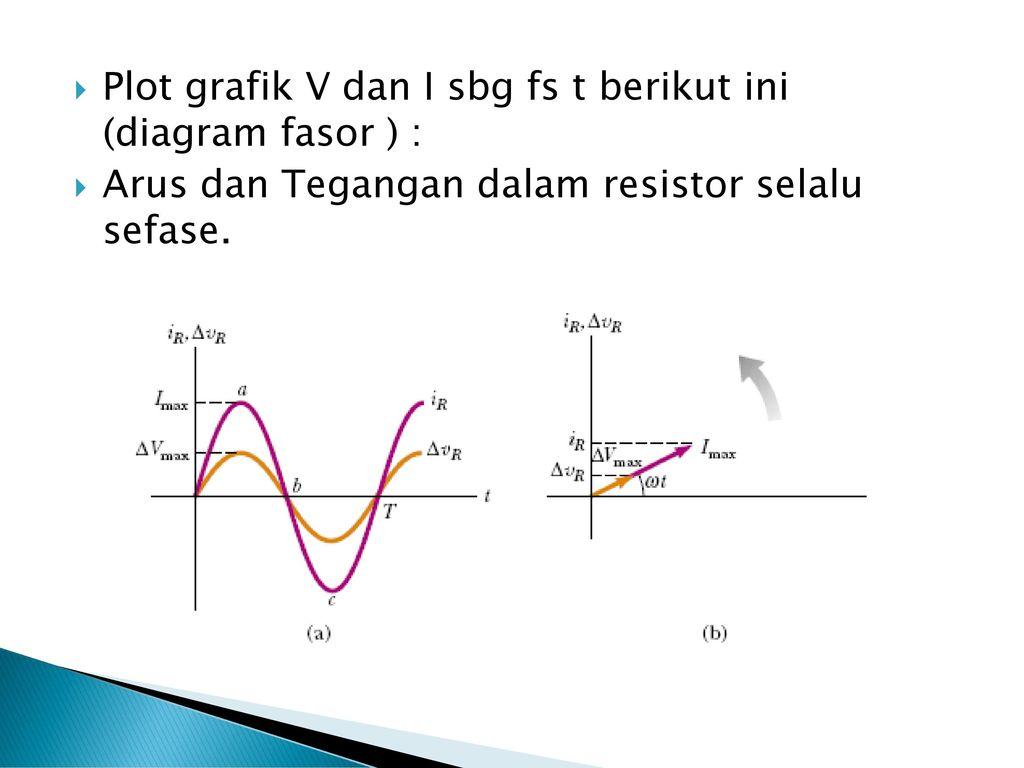Sugiyo fisika ii udinus ppt download plot grafik v dan i sbg fs t berikut ini diagram fasor ccuart Image collections