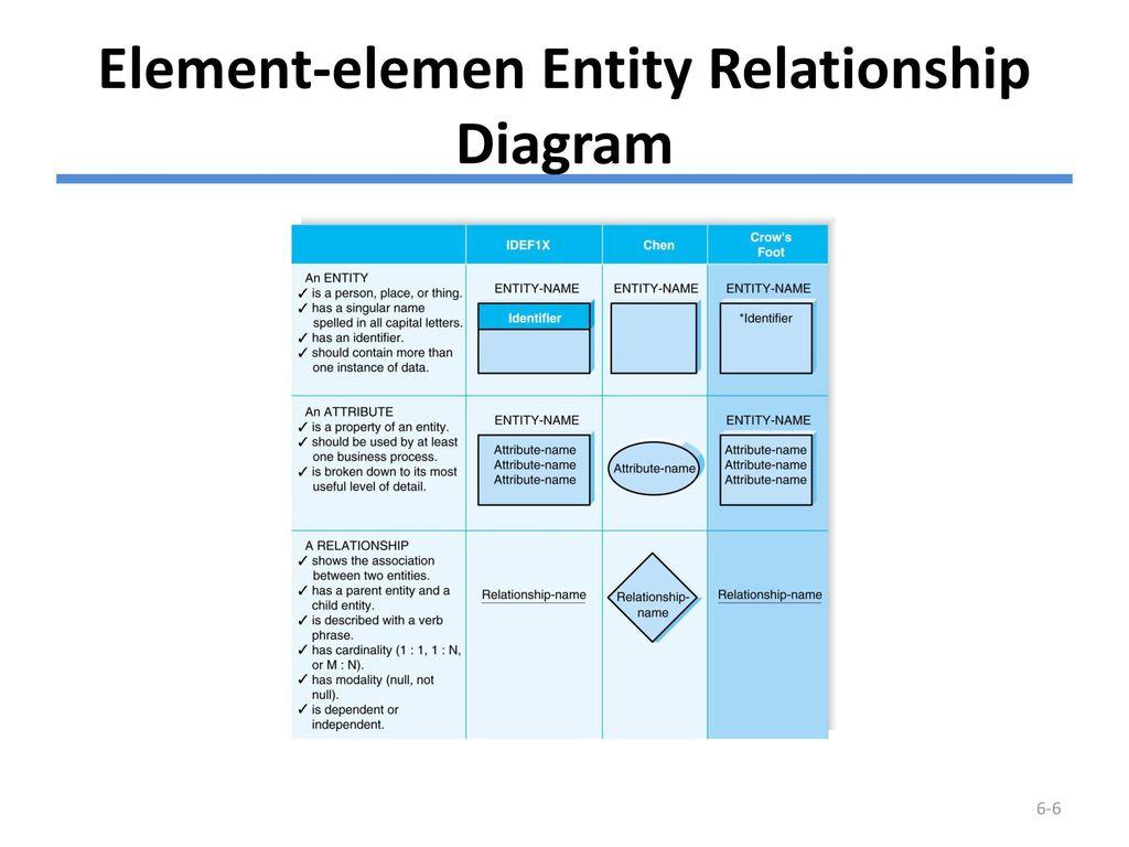 Outline entity relationship diagram erd element elemen erd entitas entitas adalah blok bangunan dasar untuk model data ini adalah orang tempat ccuart Images