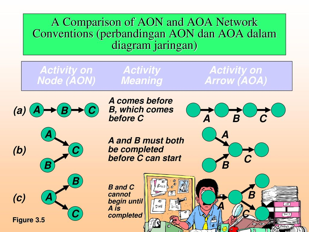 Operations management ppt download a comparison of aon and aoa network conventions perbandingan aon dan aoa dalam diagram jaringan ccuart Images