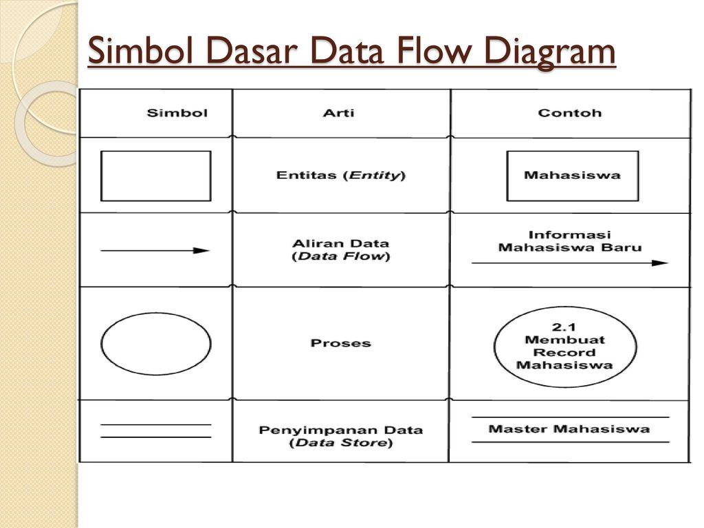 Flowchart system flowchart document ppt download 37 simbol dasar data flow diagram ccuart Choice Image