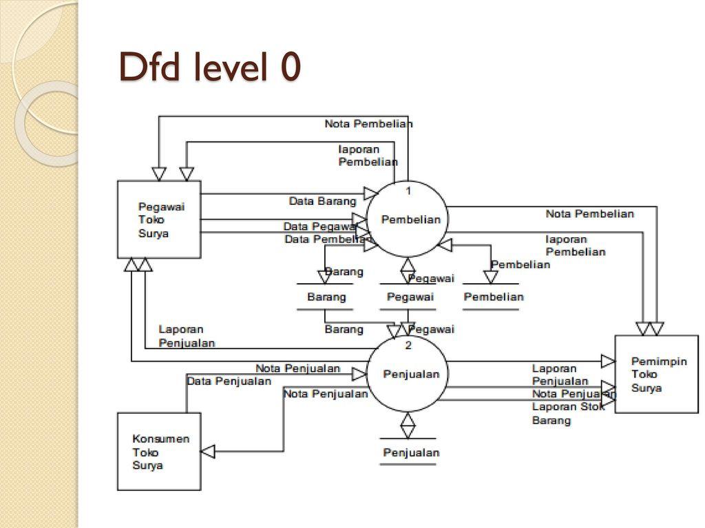 Flowchart system flowchart document ppt download 67 dfd level 0 ccuart Gallery