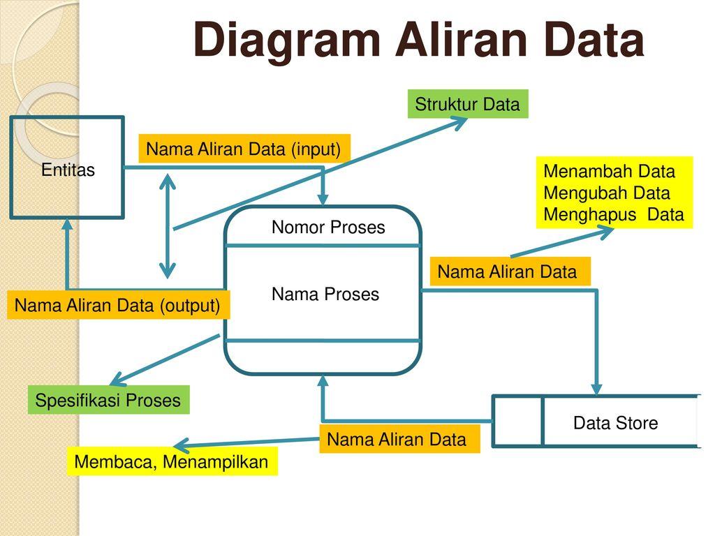 Flowchart system flowchart document ppt download 71 diagram aliran data ccuart Choice Image