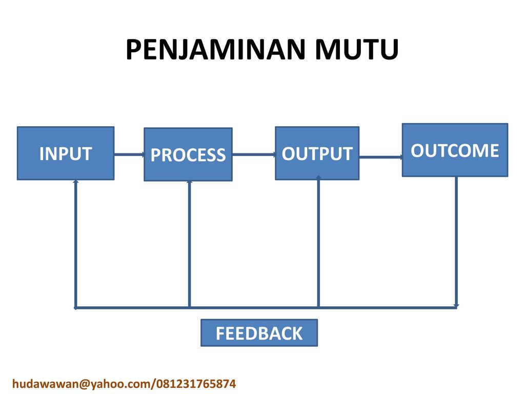 input output feedback supermarket Input is what goes into the system or the exchange of information needed to effect the output system feedback most systems have a fourth element.
