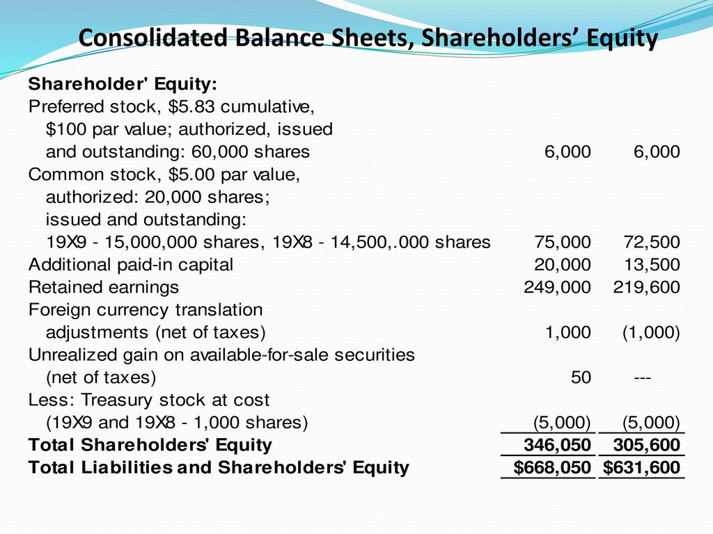 module 1 shareholder s equity 1 This is an online course on shareholder's equity in this course you will be learning about what is shareholders equity.