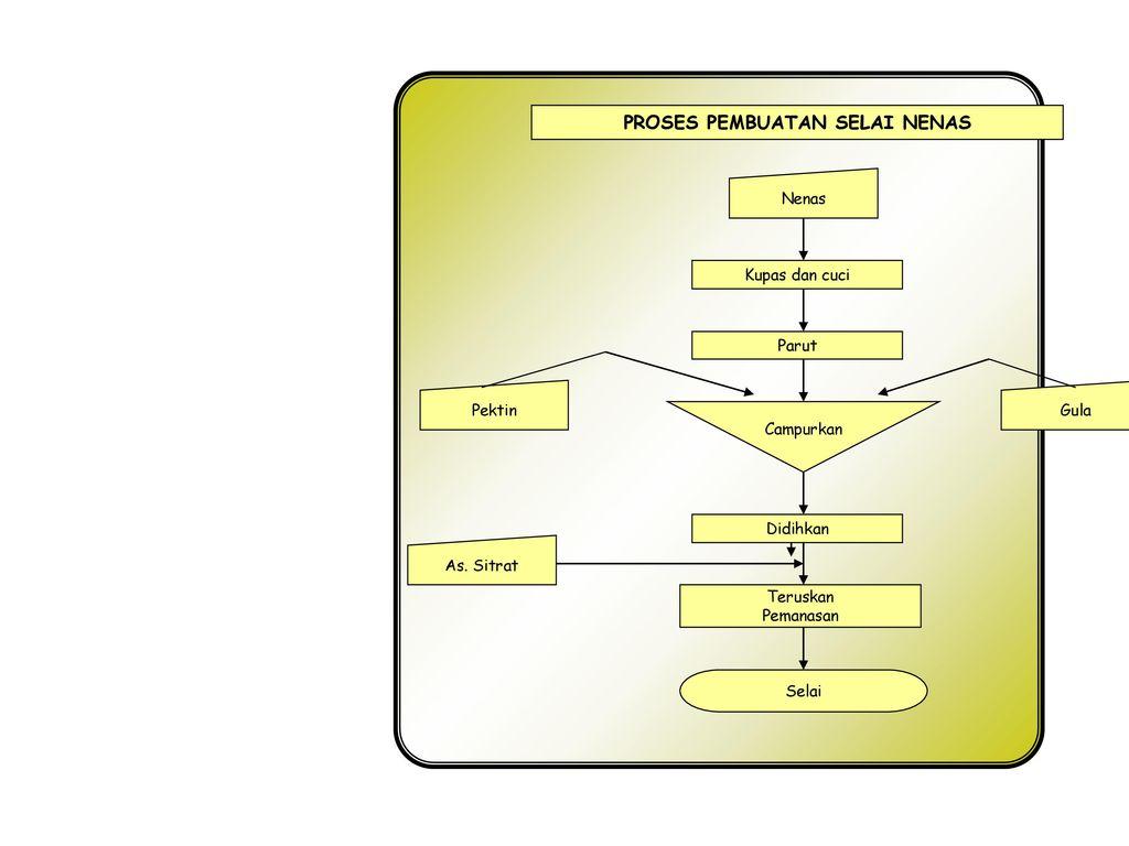 Penerapan ttg dalam pengolahan hasil pertanian ppt download proses pembuatan selai nenas ccuart Images