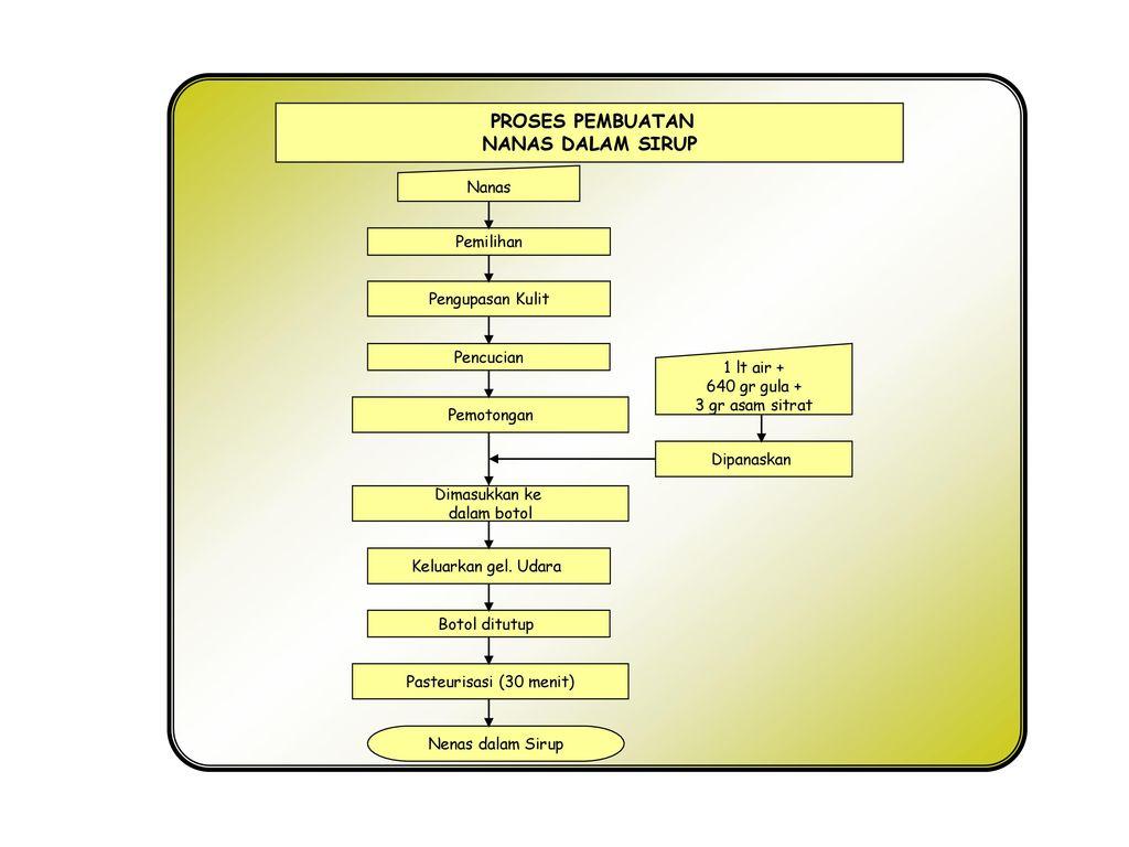 Penerapan ttg dalam pengolahan hasil pertanian ppt download proses pembuatan nanas dalam sirup nanas pemilihan pengupasan kulit ccuart Images