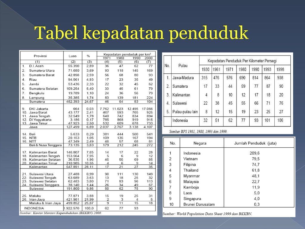 Tabel kepadatan penduduk