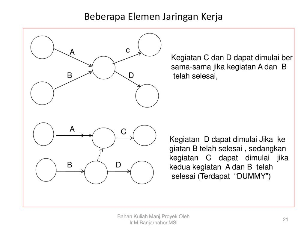Manajemen proyek project management ppt download beberapa elemen jaringan kerja ccuart Image collections