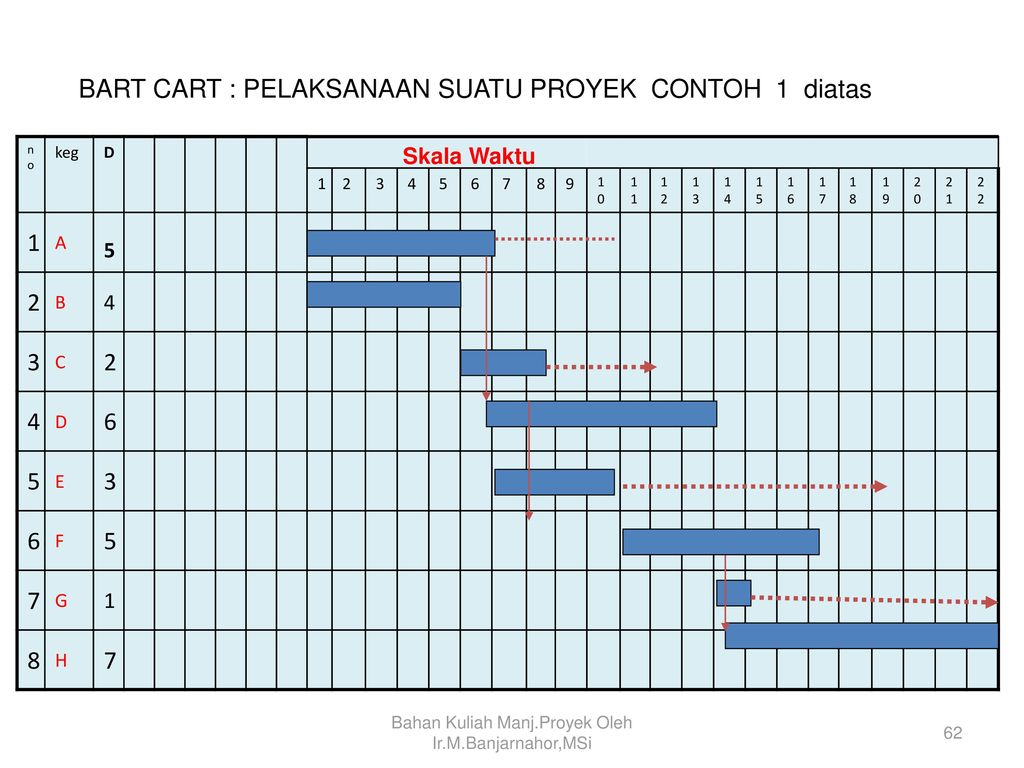 Manajemen proyek project management ppt download 62 bahan ccuart Image collections